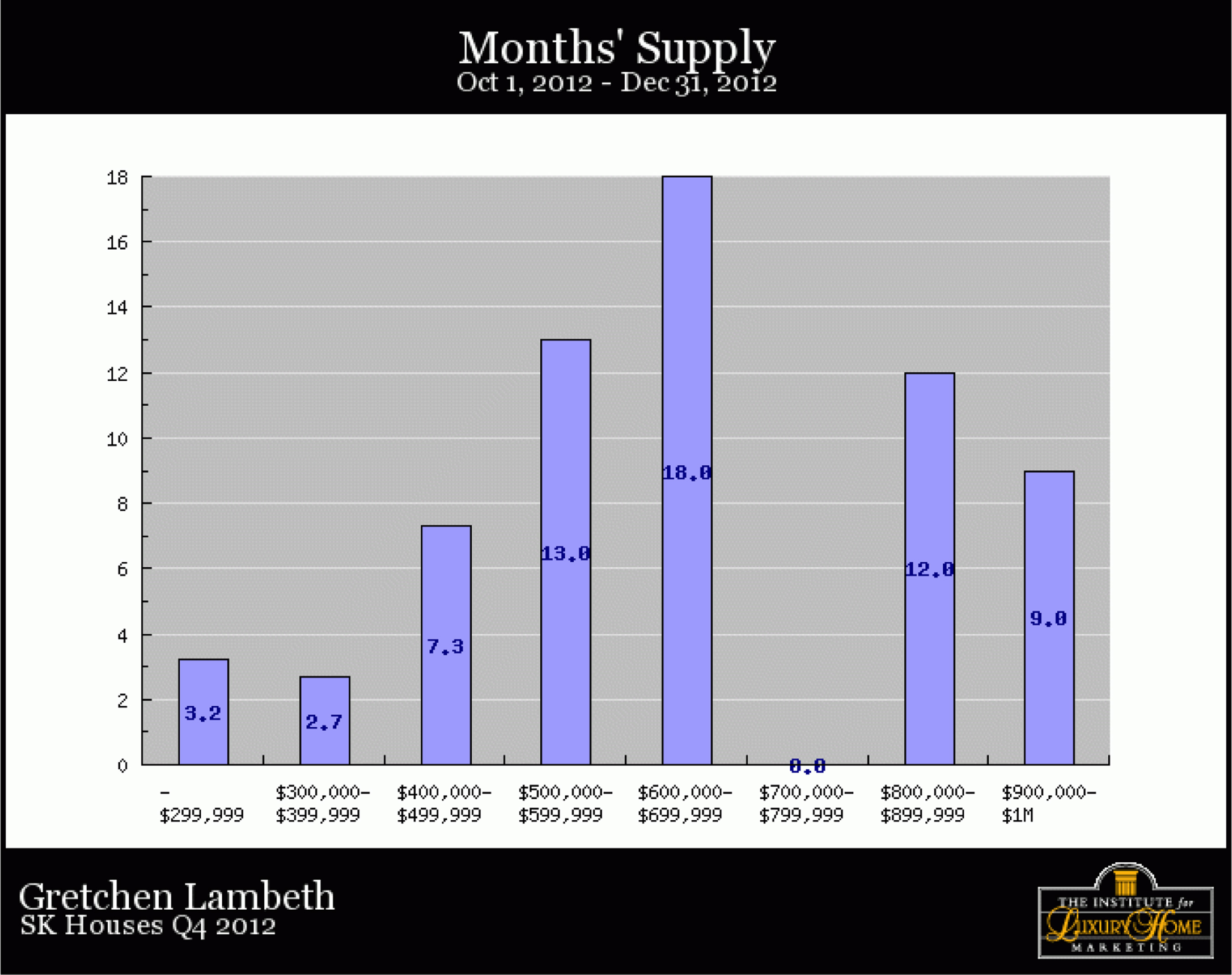 SK-Homes-Q4-2012-monthssupply