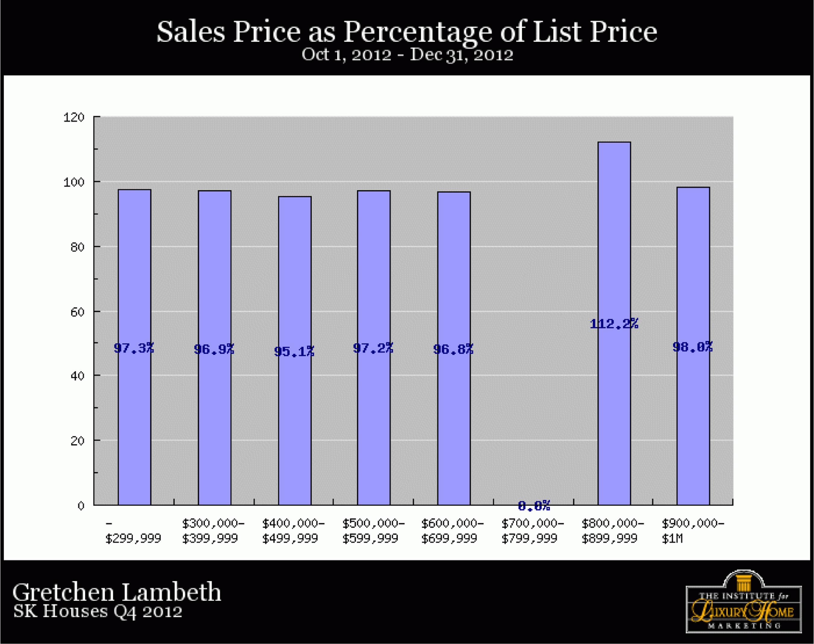 SK-Homes-Q4-2012-salespriceofpercentprice