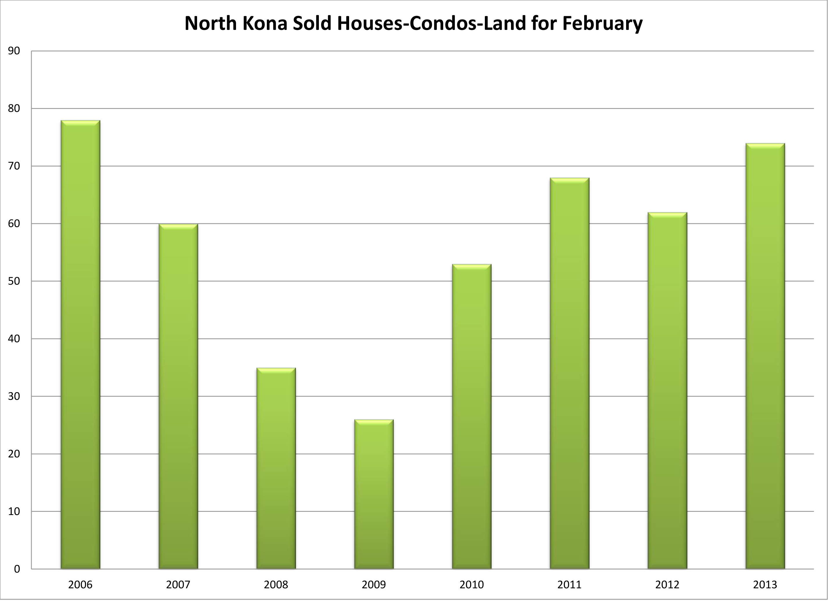 WHT Sold February 06 to 13